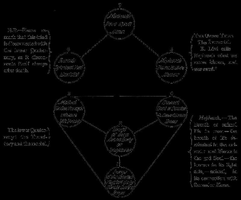 The Secret Doctrine | Universal Theosophy